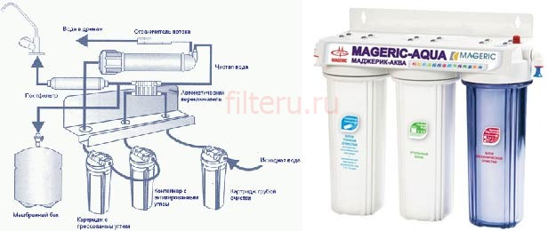 Обратноосмотические фильтры для очистки питьевой воды