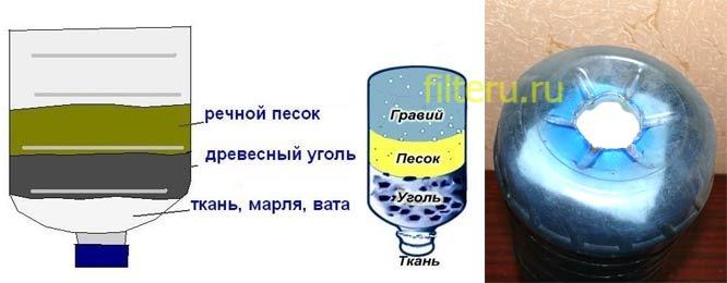 Как сделать фильтр для воды для дачи своими руками
