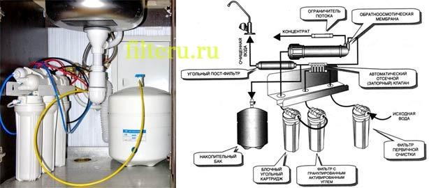 Принцип работы обратного осмоса фильтра для воды