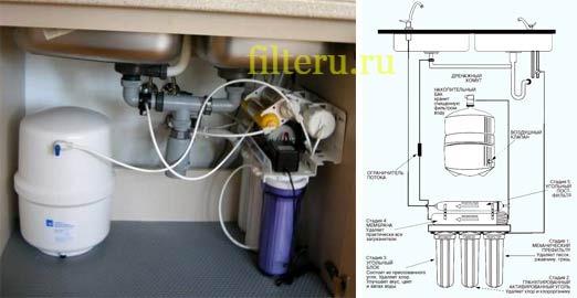 Как происходит подключение фильтра для воды с обратным осмосом