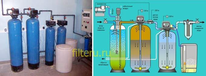 Фильтр для воды на даче от железа своими руками