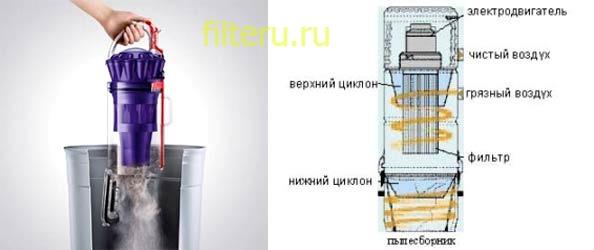Как подобрать пылесос с циклонным фильтром для дома