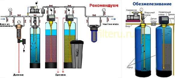 Фильтр для обезжелезивания воды из скважины