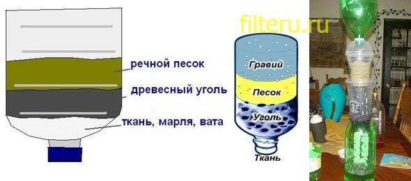 Фильтр для очистки воды своими руками фото 700