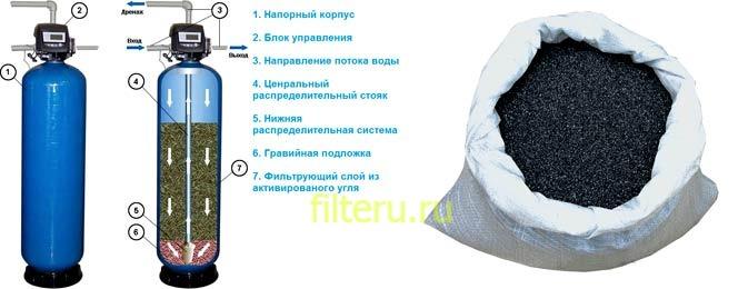 Угольные фильтры для воды в частный дом