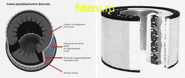 Как работают фильтры угольные для воды из скважины
