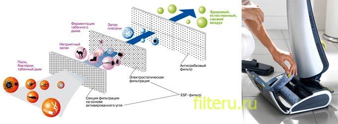 Электростатические фильтры для пылесосов