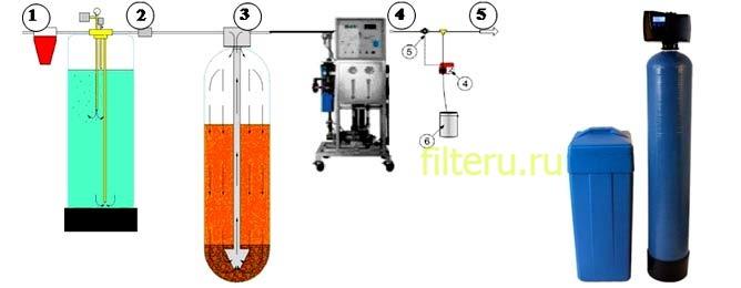 Как сделать фильтр для обезжелезивания воды своими руками