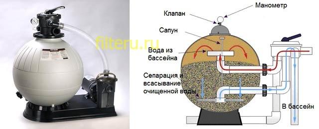 Устройство песочного фильтра для бассейна