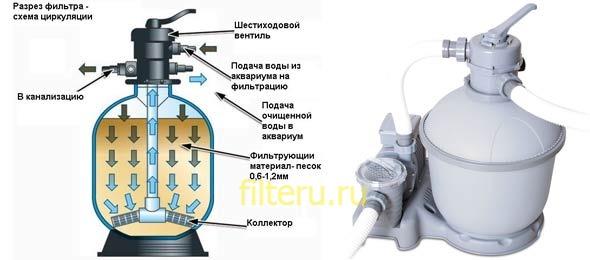 Как работает песочный фильтр насос для бассейна