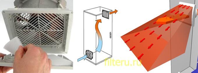 Для чего нужен вентилятор с фильтром для электрошкафов