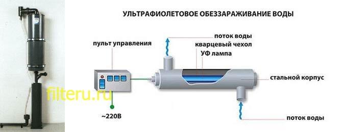 Электрофизические фильтры для бассейнов