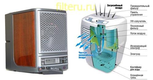 Электростатической фильтр — какая эффективность