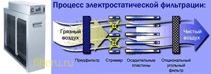 Принцип работы электростатических фильтров для очистки воздуха