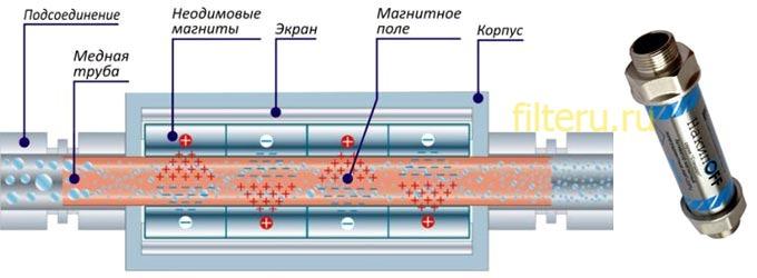 Помогает ли магнитный фильтр от накипи