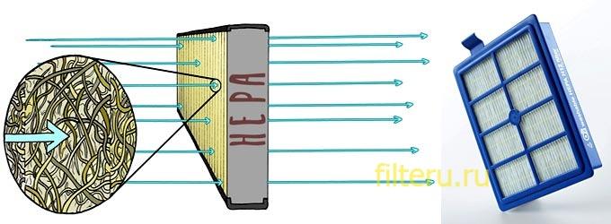 Как работает Hepa фильтр