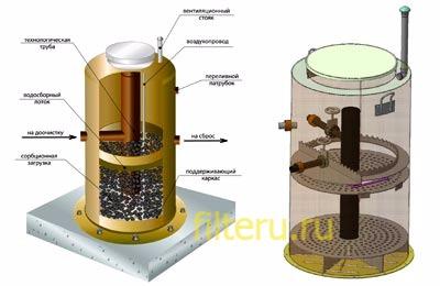 Какие плюсы и минусы имеет сорбционный фильтр для очистки воды