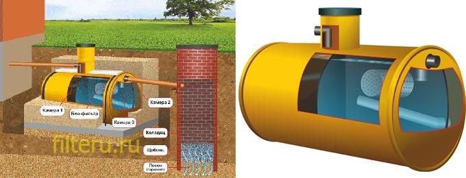 Как происходит очистка воды в биофильтрах для септика