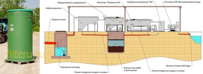 Как установить сорбционный фильтр для стоков