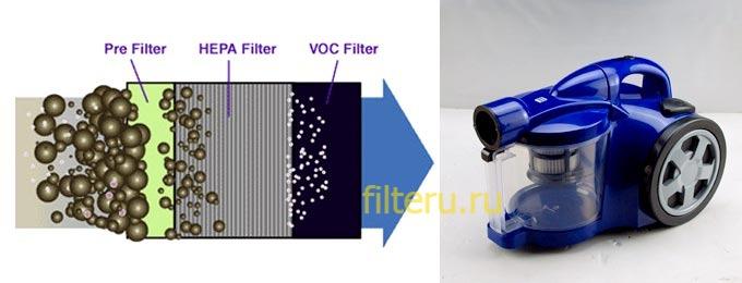 Какие частицы улавливает фильтр Hepa