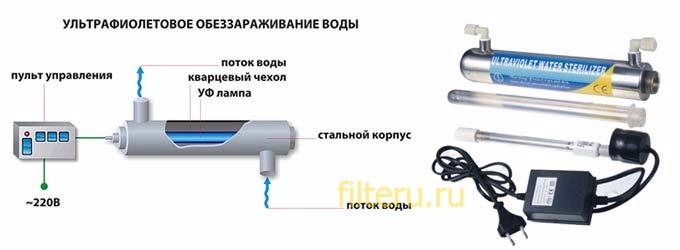 Принцип работы УФ-фильтров