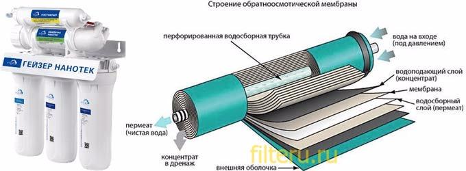 Принцип работы фильтров мембранной фильтрации