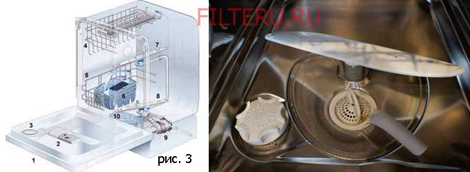 Где располагается фильтр в посудомойке