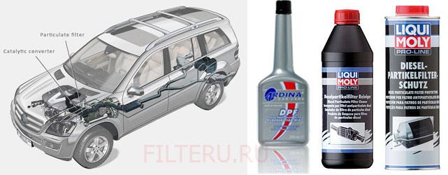 Жидкости для регенерации сажевого фильтра дизельного авто