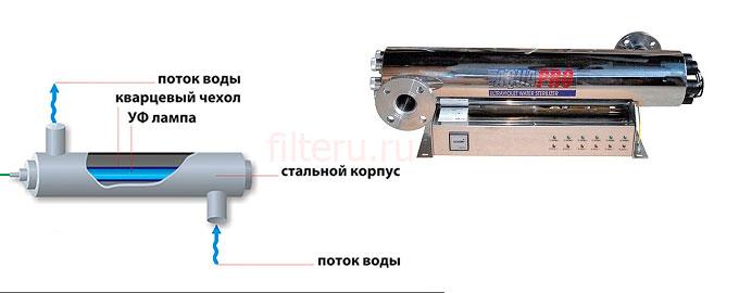 Ультрафиолетовый стабилизатор