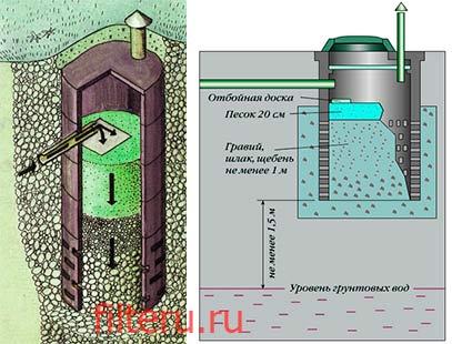 Самостоятельное строительство фильтрующего колодца
