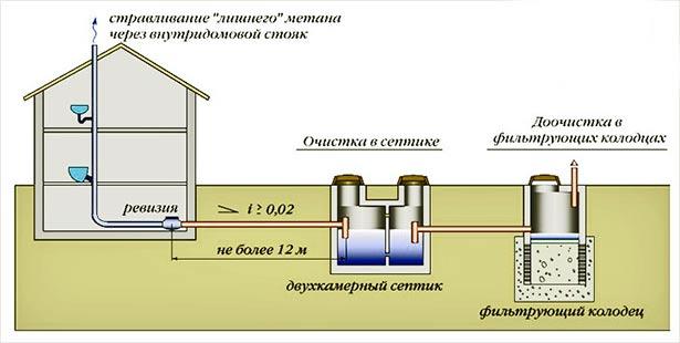 Как построить фильтрующий колодец