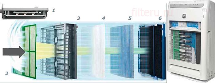Как устроена мойка воздуха с фотокаталитическим фильтром